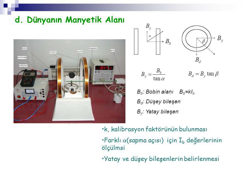 d. Dünyanın Manyetik Alanı