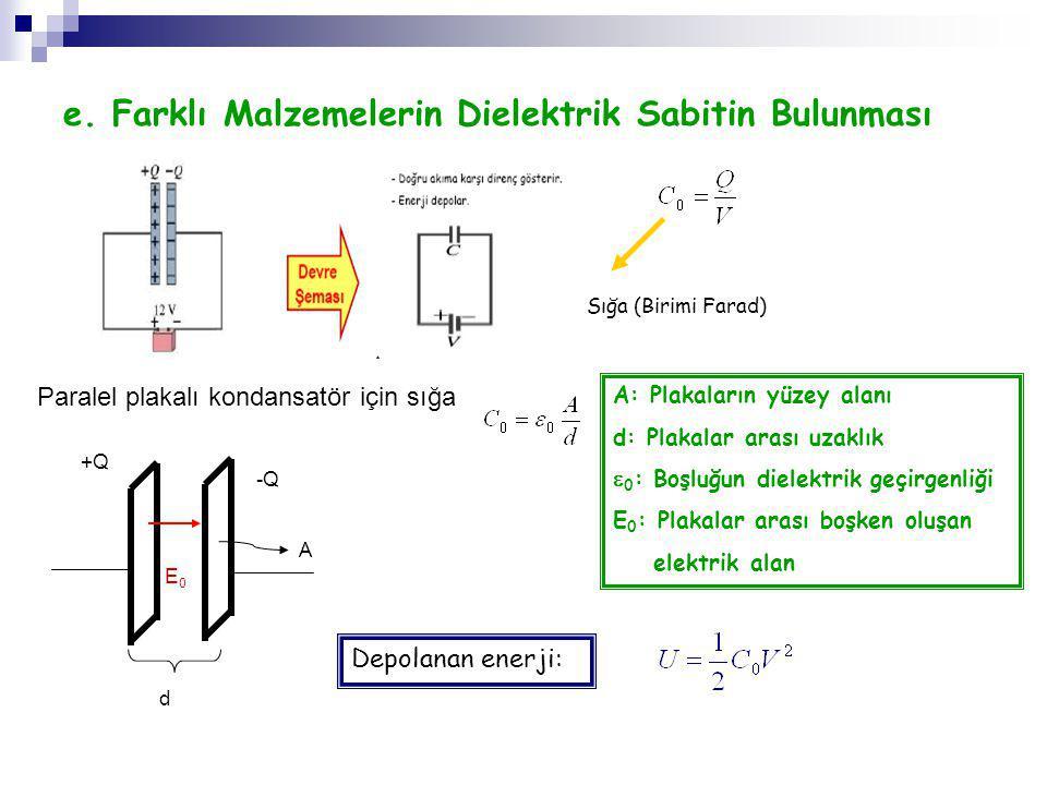 e. Farklı Malzemelerin Dielektrik Sabitin Bulunması