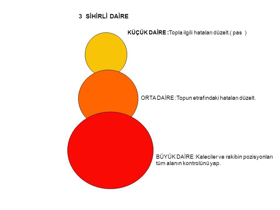 3 SİHİRLİ DAİRE KÜÇÜK DAİRE :Topla ilgili hataları düzelt.( pas )
