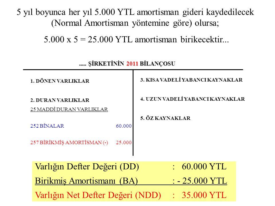 5.000 x 5 = 25.000 YTL amortisman birikecektir...