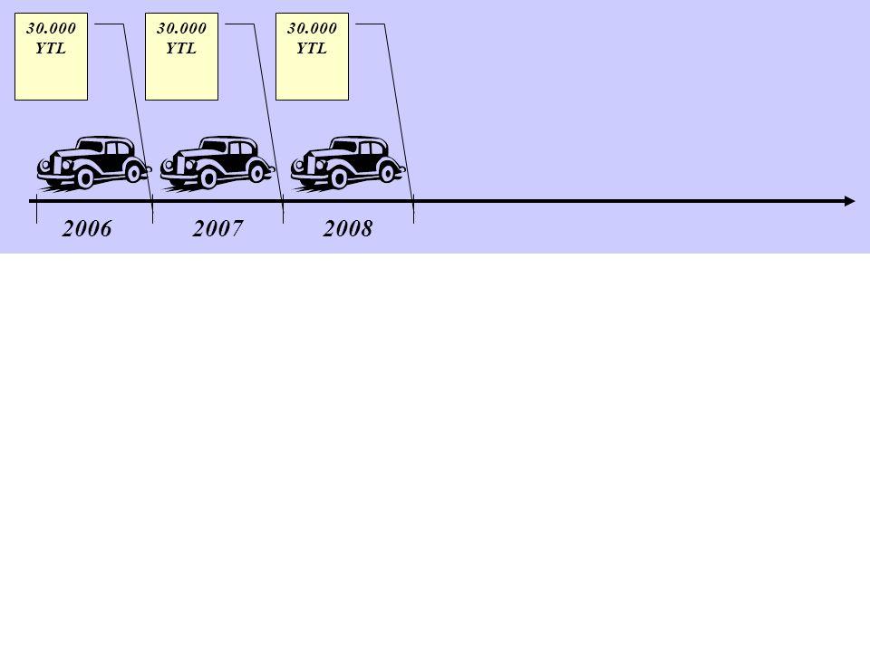 30.000 YTL 30.000 YTL 30.000 YTL 2006 2007 2008