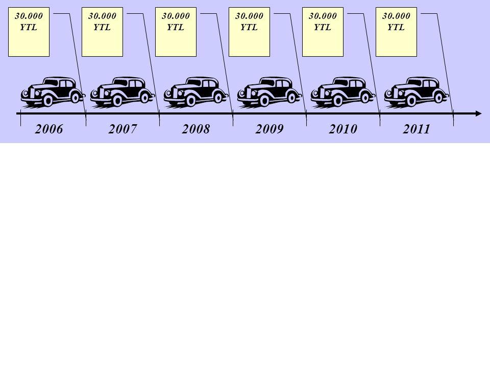 30.000 YTL 30.000 YTL 30.000 YTL 30.000 YTL 30.000 YTL 30.000 YTL 2006 2007 2008 2009 2010 2011