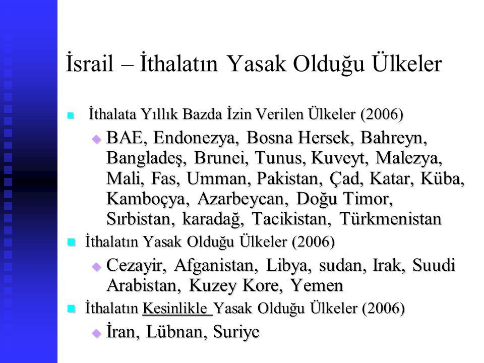 İsrail – İthalatın Yasak Olduğu Ülkeler