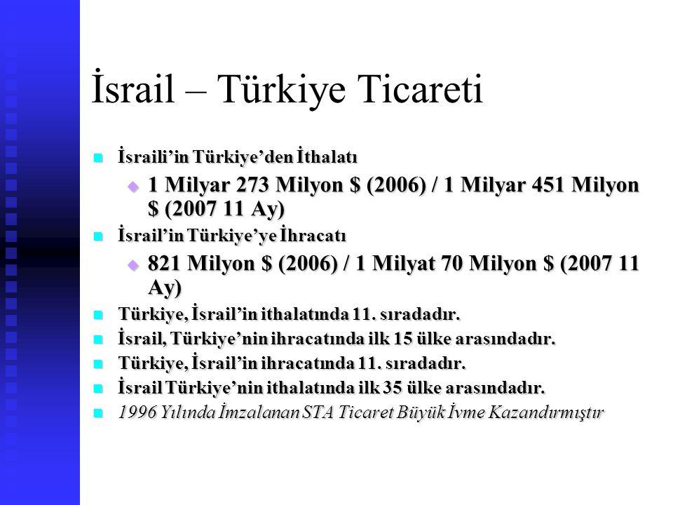 İsrail – Türkiye Ticareti