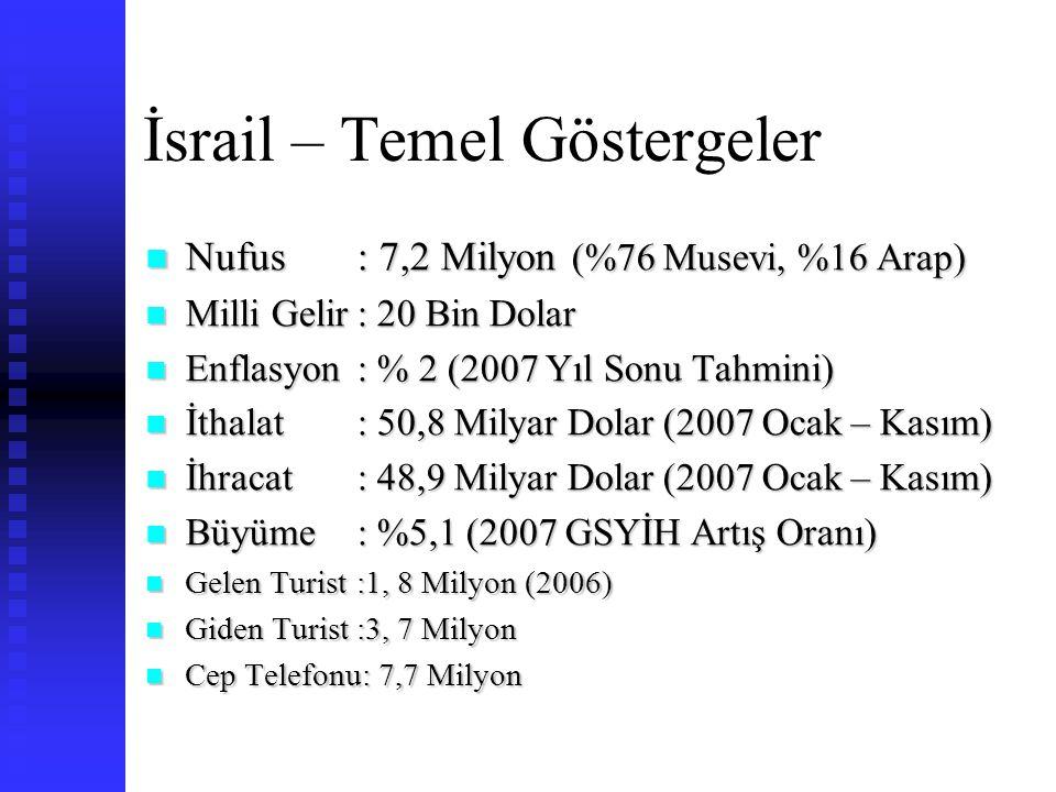 İsrail – Temel Göstergeler