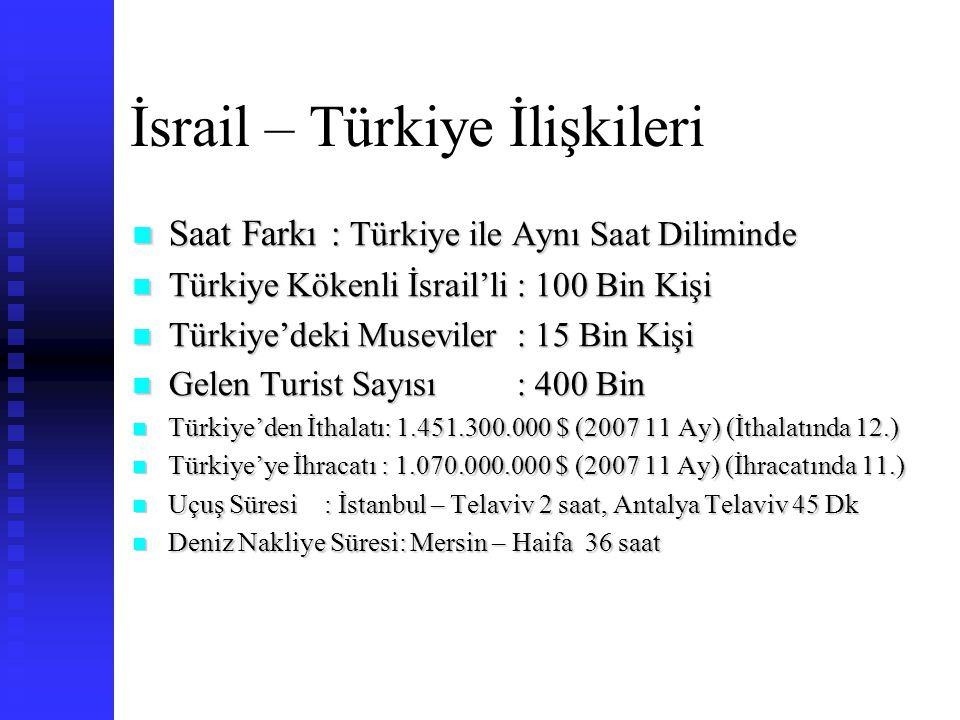 İsrail – Türkiye İlişkileri