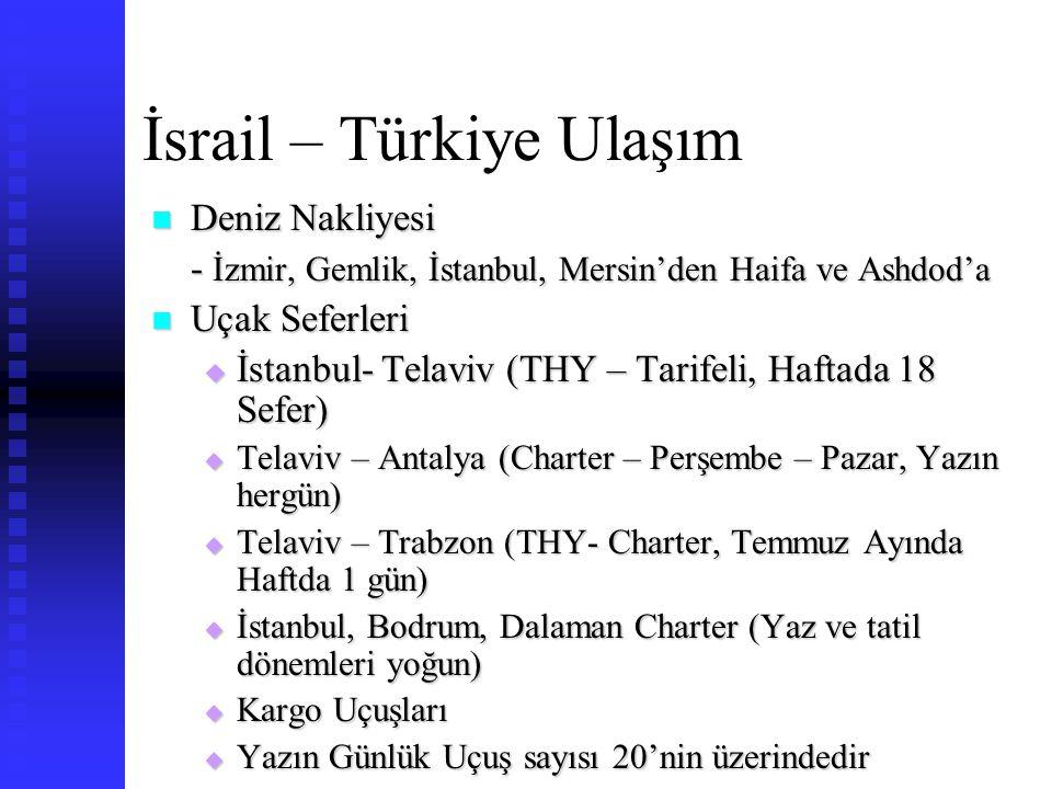 İsrail – Türkiye Ulaşım