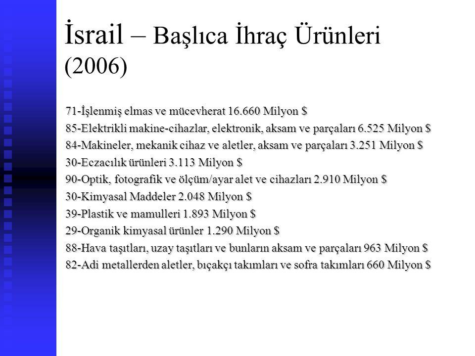 İsrail – Başlıca İhraç Ürünleri (2006)