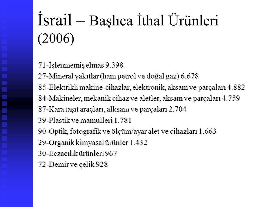 İsrail – Başlıca İthal Ürünleri (2006)