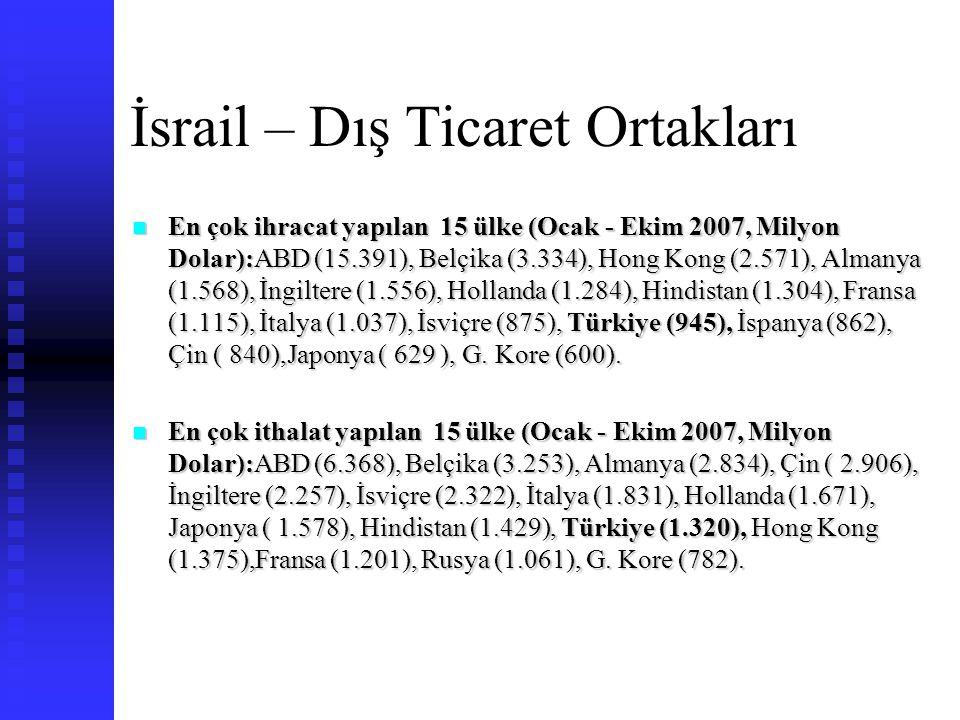 İsrail – Dış Ticaret Ortakları