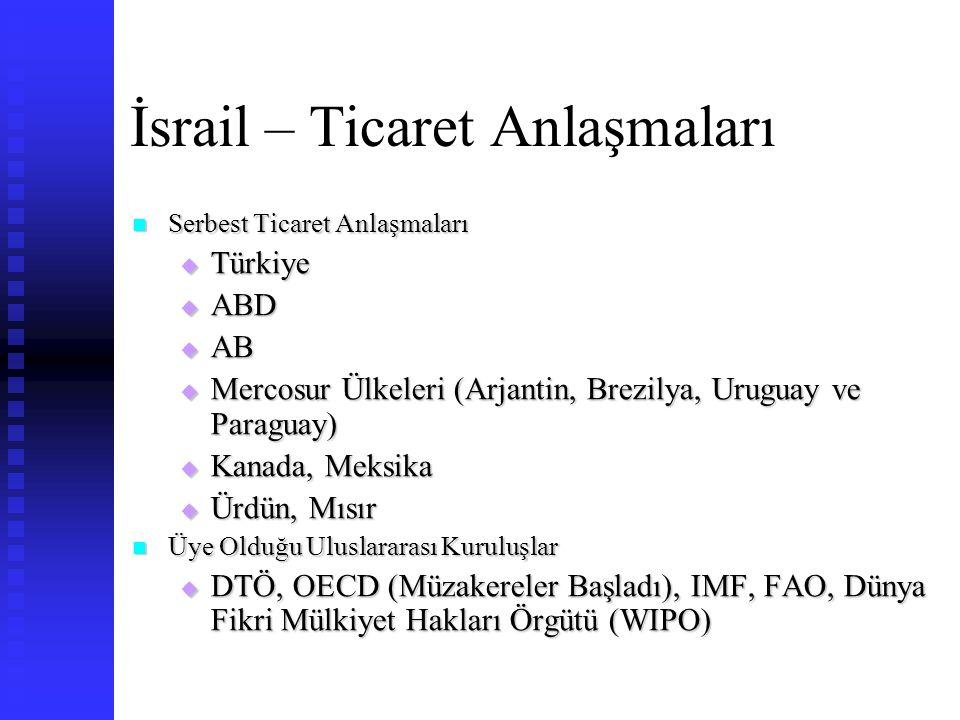 İsrail – Ticaret Anlaşmaları