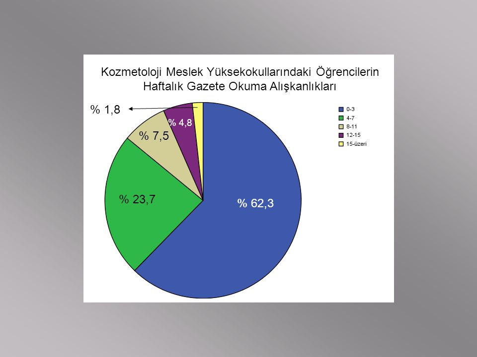 Kozmetoloji Meslek Yüksekokullarındaki Öğrencilerin Haftalık Gazete Okuma Alışkanlıkları