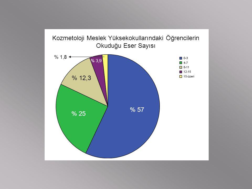 Kozmetoloji Meslek Yüksekokullarındaki Öğrencilerin Okuduğu Eser Sayısı