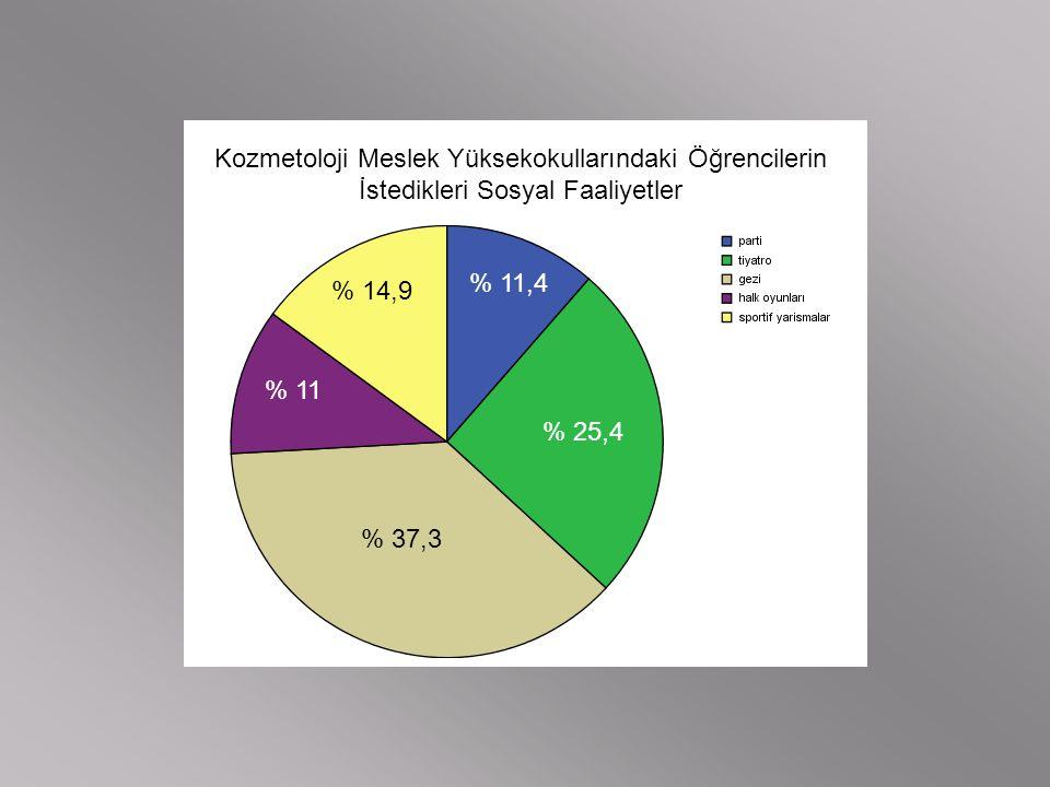Kozmetoloji Meslek Yüksekokullarındaki Öğrencilerin İstedikleri Sosyal Faaliyetler
