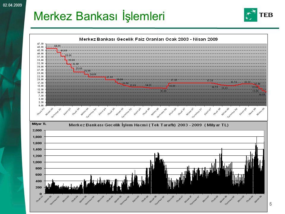 Merkez Bankası İşlemleri