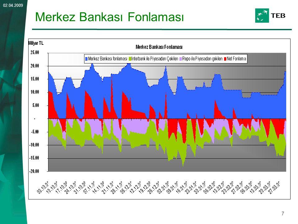 Merkez Bankası Fonlaması