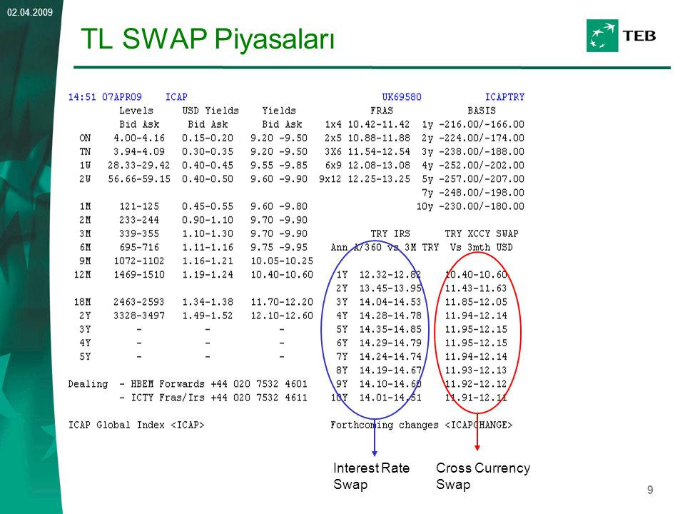 TL SWAP Piyasaları Interest Rate Swap Cross Currency Swap