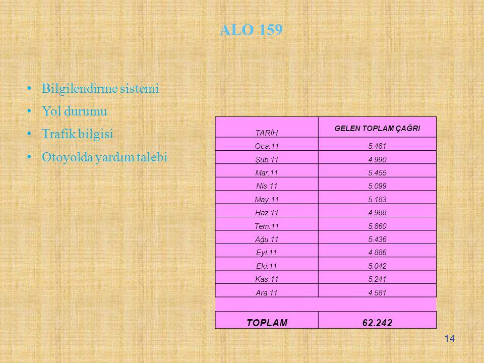 ALO 159 Bilgilendirme sistemi Yol durumu Trafik bilgisi