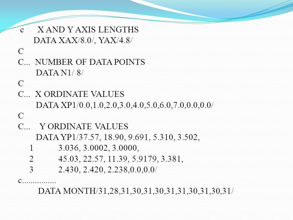 c X AND Y AXIS LENGTHS DATA XAX/8. 0/, YAX/4. 8/ C C