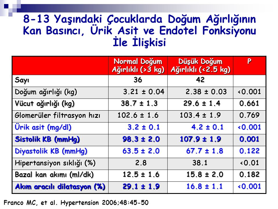 Normal Doğum Ağırlıklı (>3 kg) Düşük Doğum Ağırlıklı (<2.5 kg)
