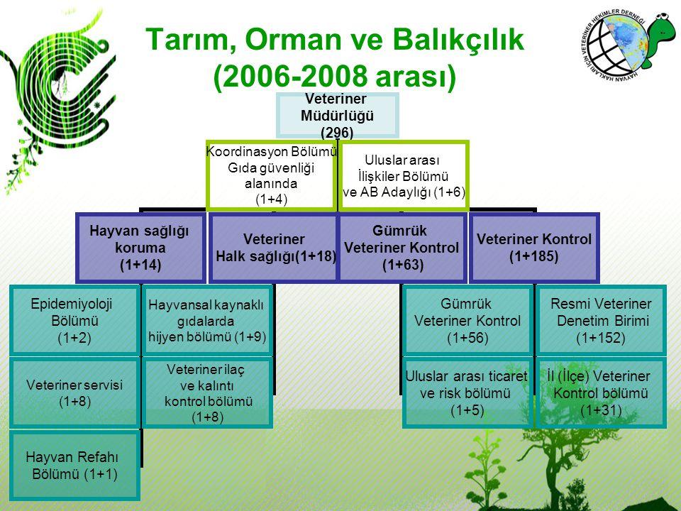 Tarım, Orman ve Balıkçılık (2006-2008 arası)