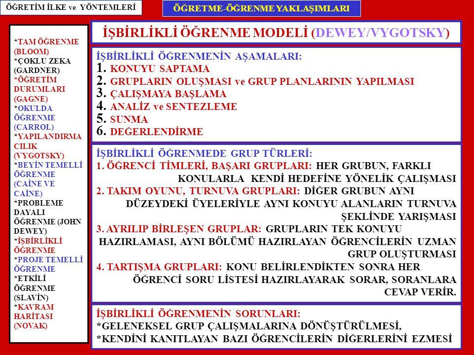 İŞBİRLİKLİ ÖĞRENME MODELİ (DEWEY/VYGOTSKY)