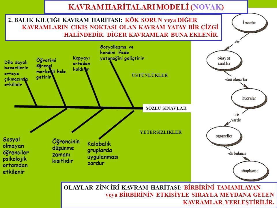 KAVRAM HARİTALARI MODELİ (NOVAK)