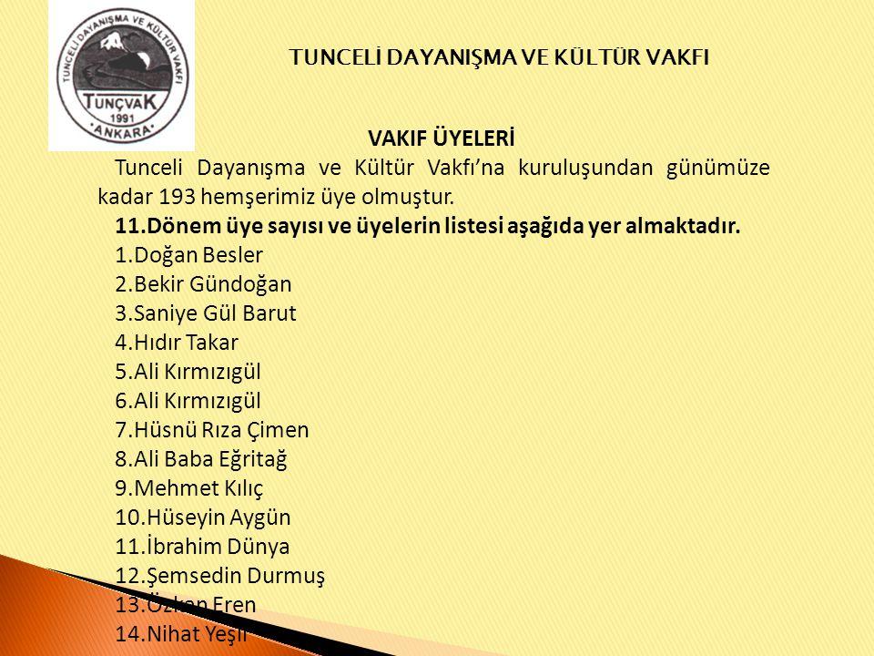 VAKIF ÜYELERİ Tunceli Dayanışma ve Kültür Vakfı'na kuruluşundan günümüze kadar 193 hemşerimiz üye olmuştur.