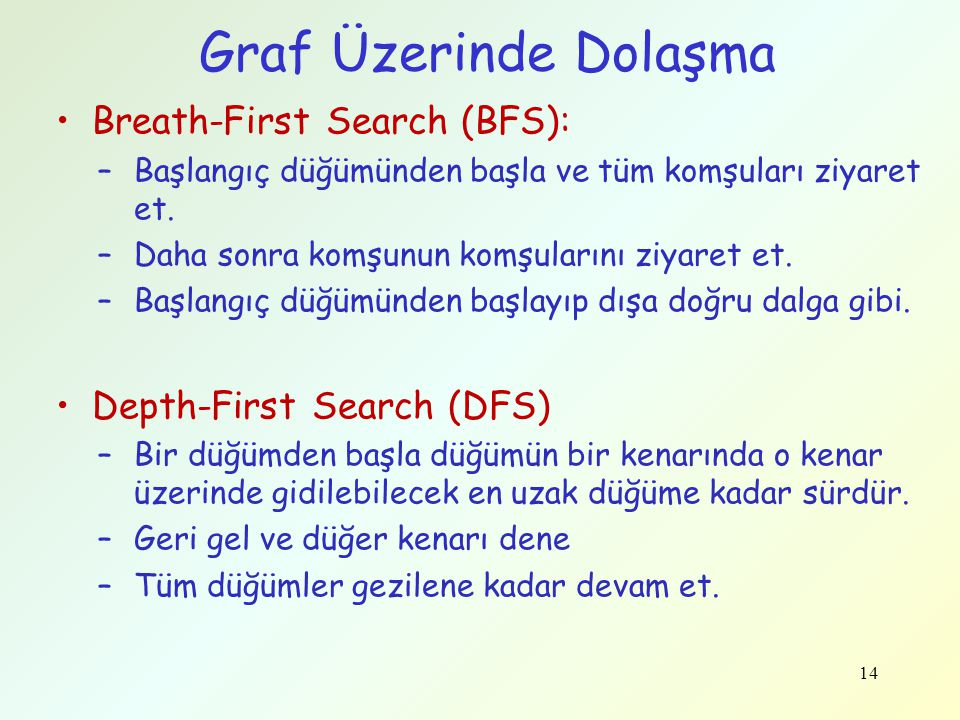 Graf Üzerinde Dolaşma Breath-First Search (BFS):