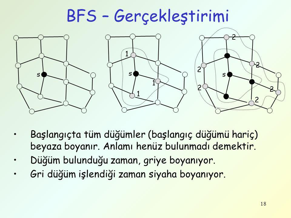 BFS – Gerçekleştirimi 2. 1. 2. 2. s. s. s. 1. 2. 2. 1. 2.