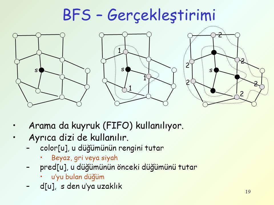 BFS – Gerçekleştirimi Arama da kuyruk (FIFO) kullanılıyor.