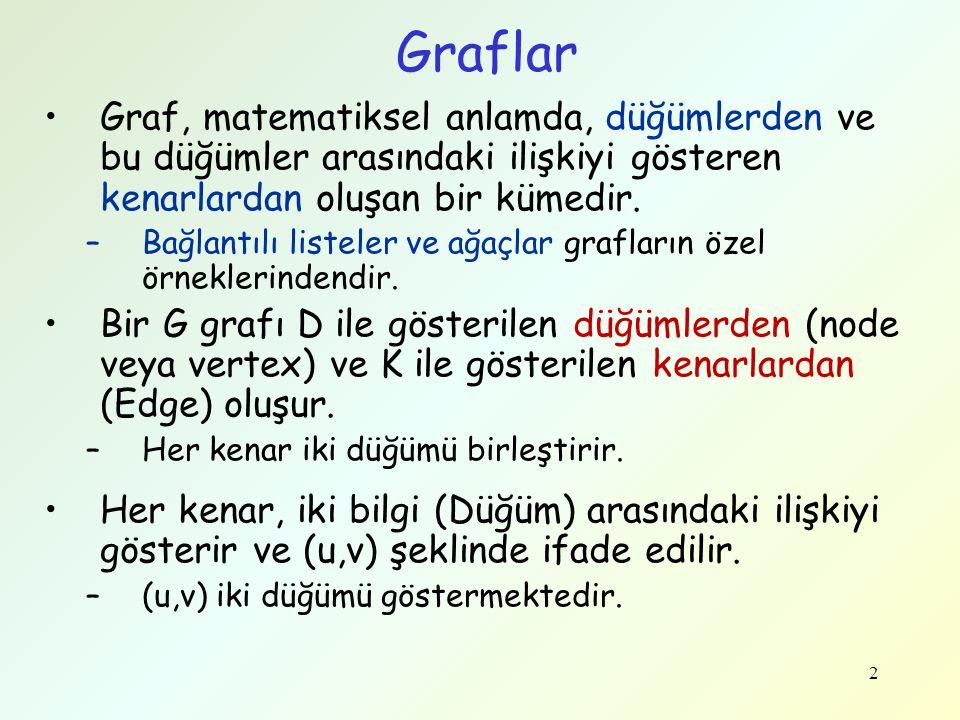 Graflar Graf, matematiksel anlamda, düğümlerden ve bu düğümler arasındaki ilişkiyi gösteren kenarlardan oluşan bir kümedir.