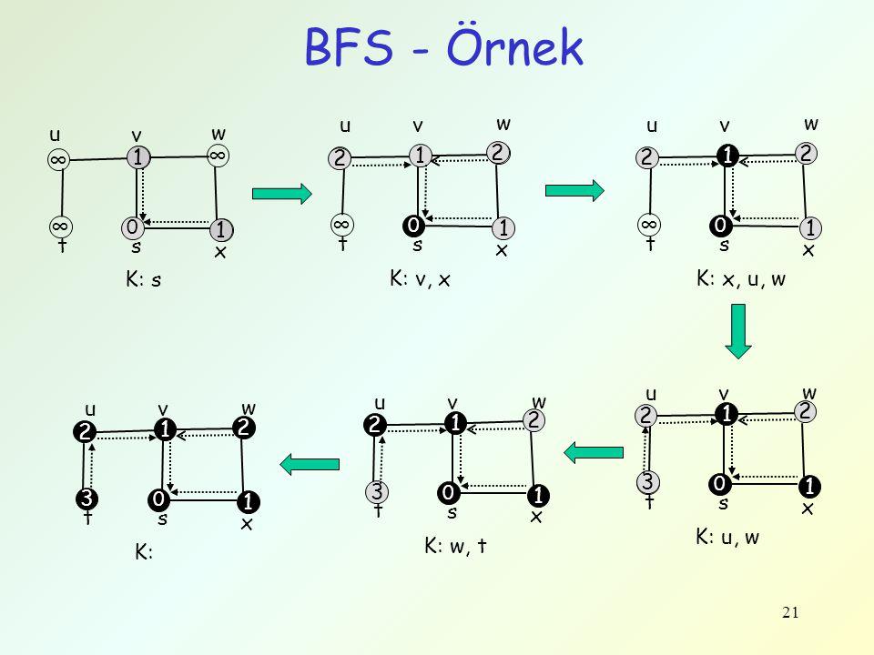 BFS - Örnek t s x w v u ∞ 1 K: v, x t s x w v u ∞ 1 2 K: x, u, w u v w