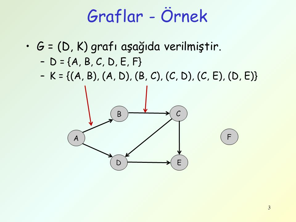 Graflar - Örnek G = (D, K) grafı aşağıda verilmiştir.