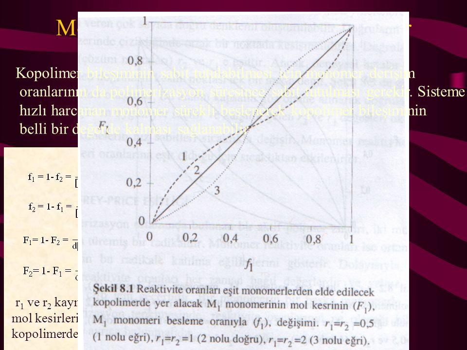 Monomer besleme oranı ve kopolimer bileşim ilişkisi