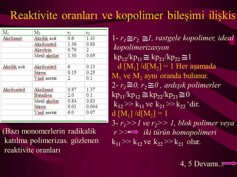 Reaktivite oranları ve kopolimer bileşimi ilişkisi
