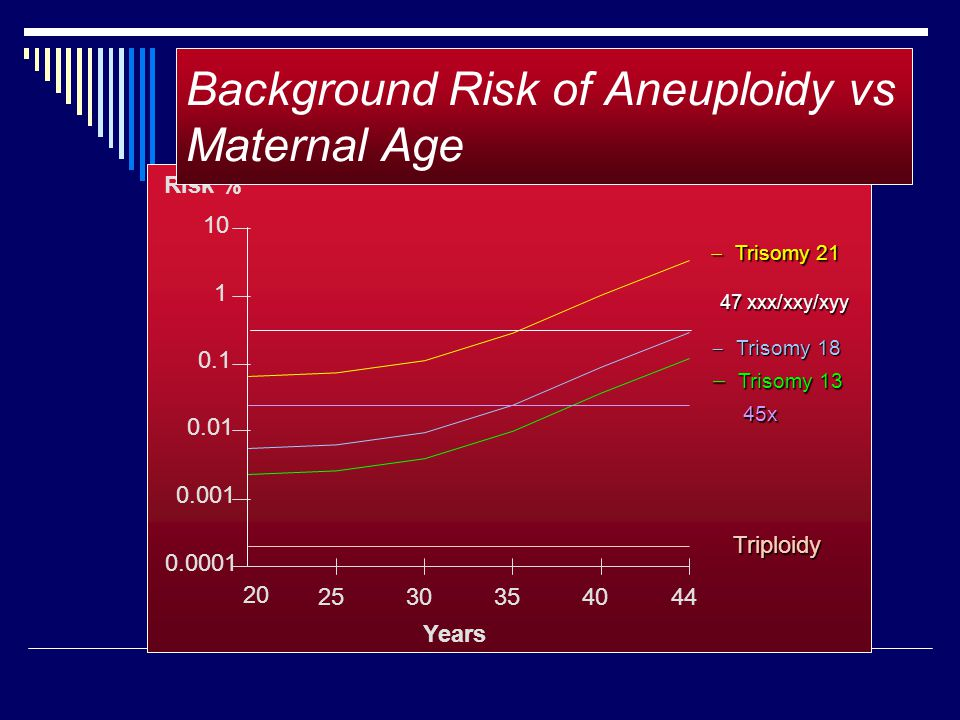 Background Risk of Aneuploidy vs Maternal Age
