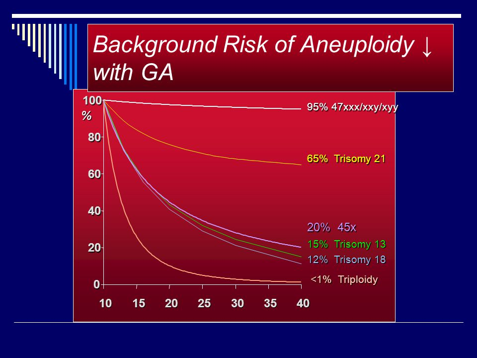 Background Risk of Aneuploidy ↓ with GA