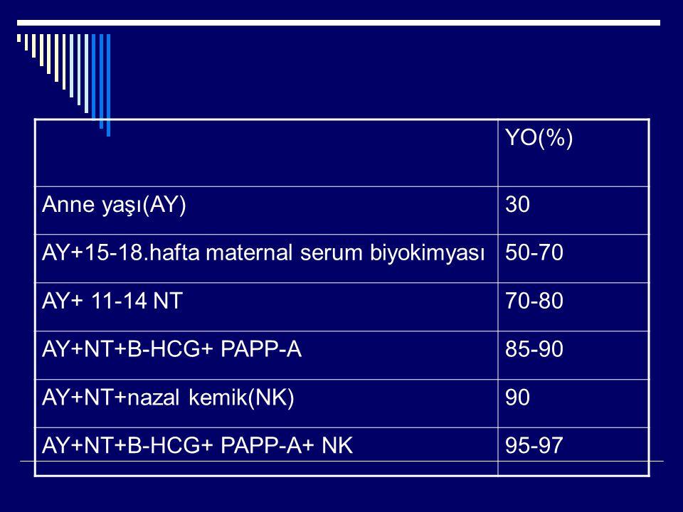 YO(%) Anne yaşı(AY) 30. AY+15-18.hafta maternal serum biyokimyası. 50-70. AY+ 11-14 NT. 70-80.