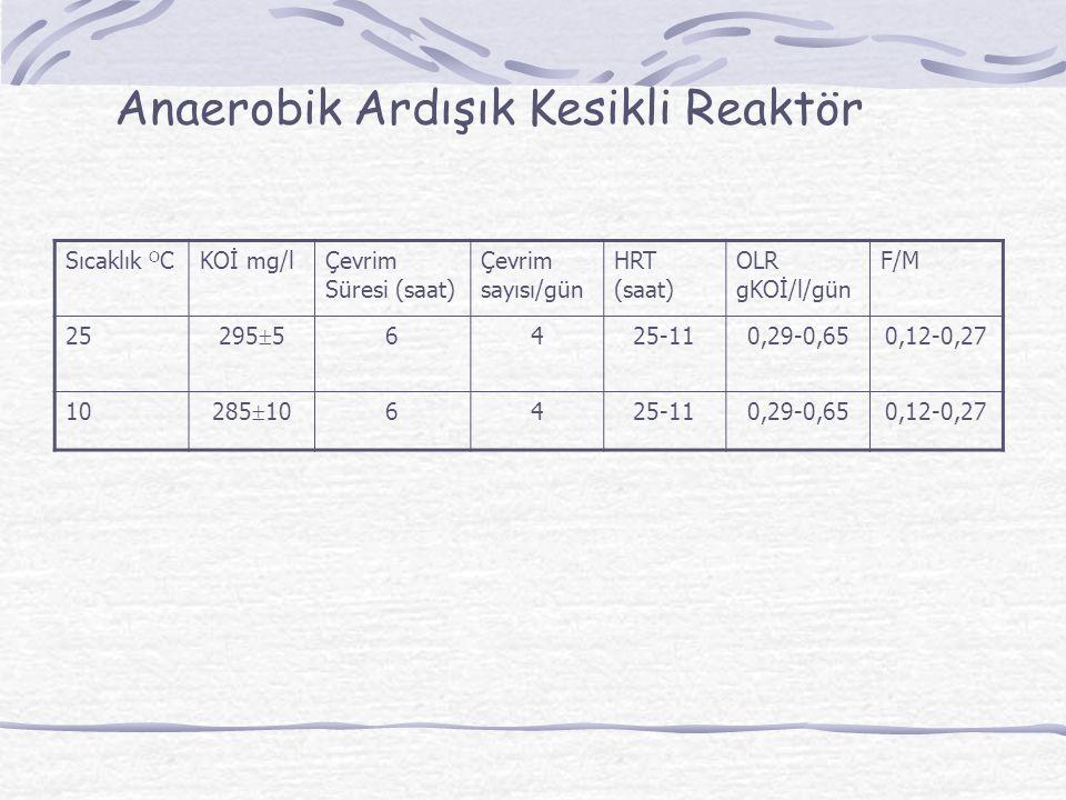 Anaerobik Ardışık Kesikli Reaktör