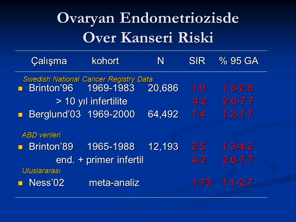 Ovaryan Endometriozisde Over Kanseri Riski