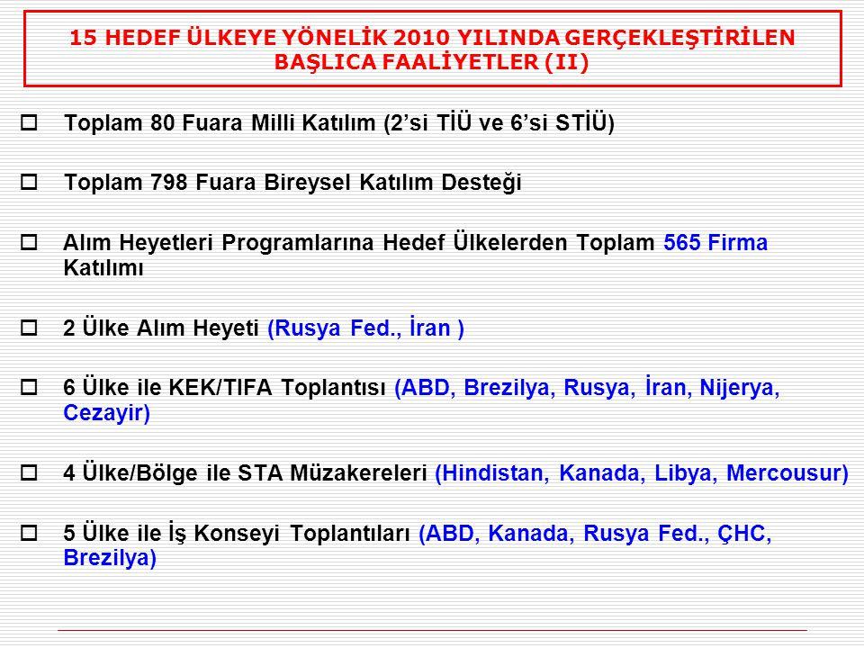 Toplam 80 Fuara Milli Katılım (2'si TİÜ ve 6'si STİÜ)