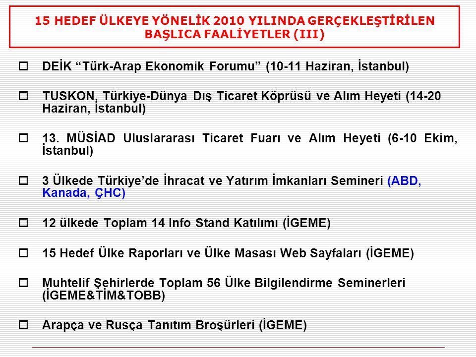 DEİK Türk-Arap Ekonomik Forumu (10-11 Haziran, İstanbul)