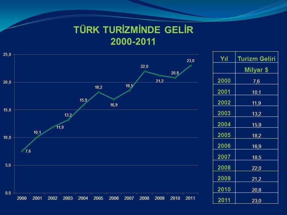 TÜRK TURİZMİNDE GELİR 2000-2011