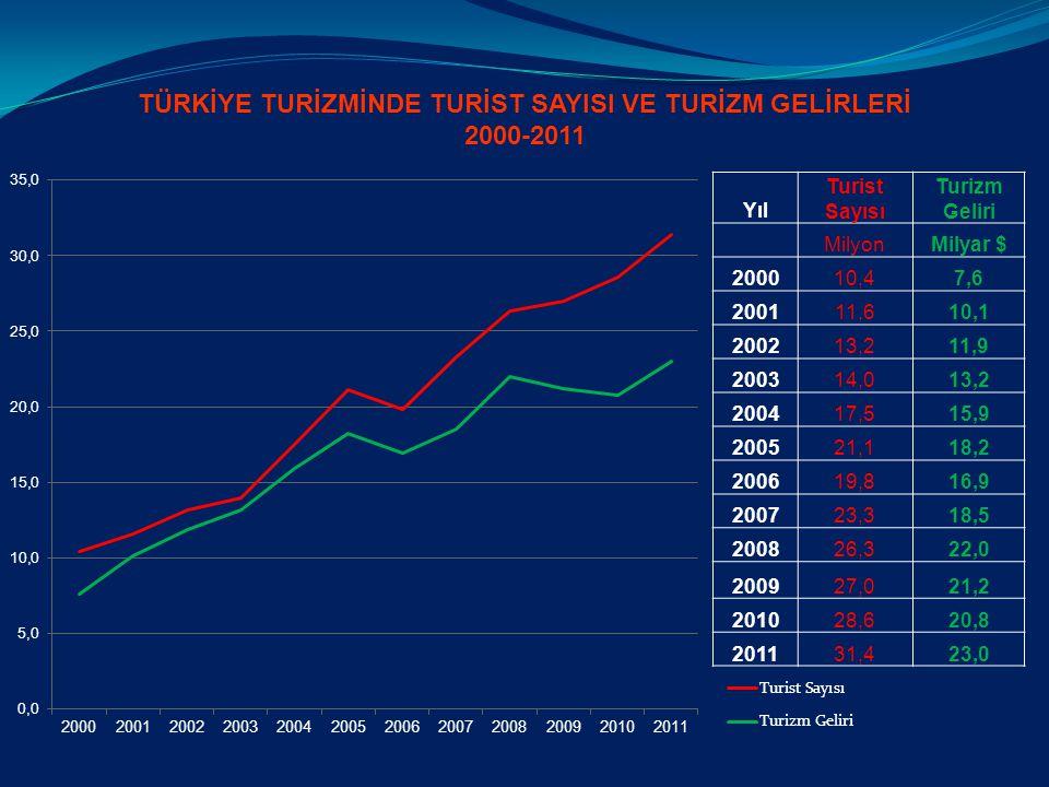 TÜRKİYE TURİZMİNDE TURİST SAYISI VE TURİZM GELİRLERİ 2000-2011