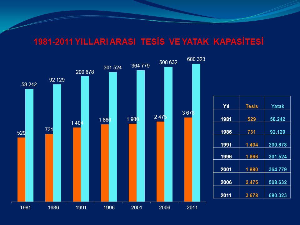 1981-2011 YILLARI ARASI TESİS VE YATAK KAPASİTESİ
