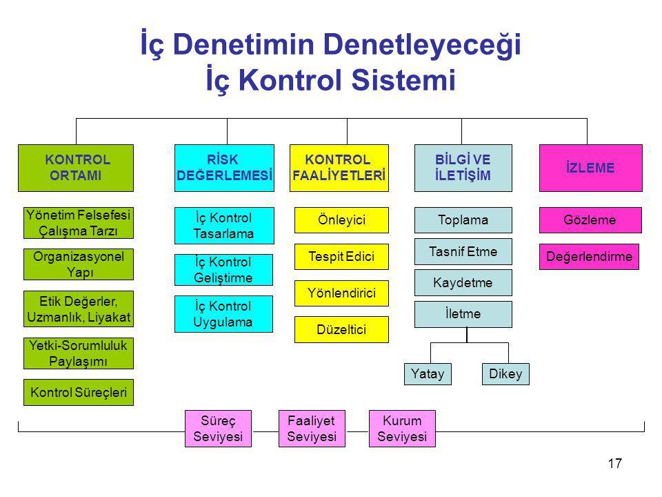 İç Denetimin Denetleyeceği İç Kontrol Sistemi