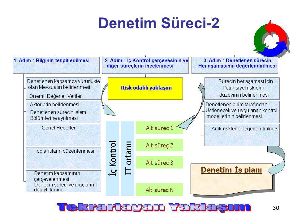 Denetim Süreci-2 Tekrarlayan Yaklaşım İç Kontrol IT ortamı