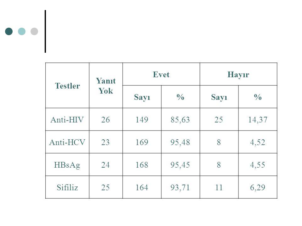 Testler Yanıt. Yok. Evet. Hayır. Sayı. % Anti-HIV. 26. 149. 85,63. 25. 14,37. Anti-HCV.