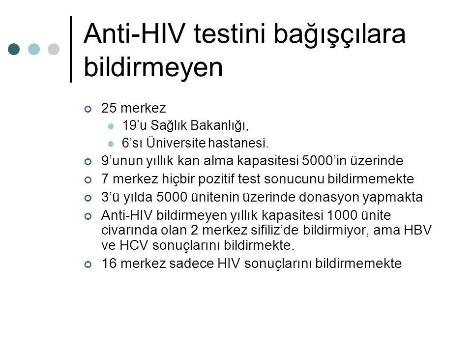 Anti-HIV testini bağışçılara bildirmeyen